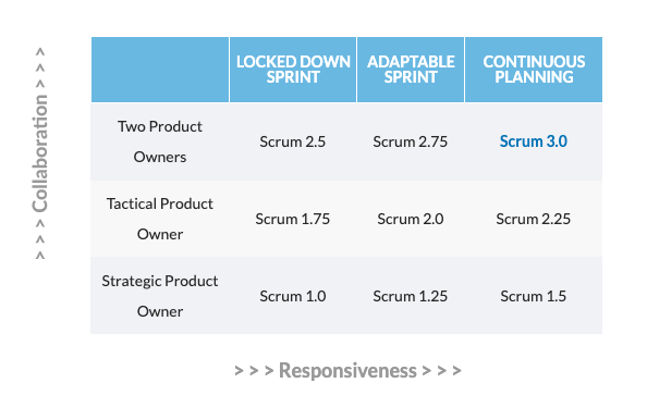 9 Zones of Scrum Table
