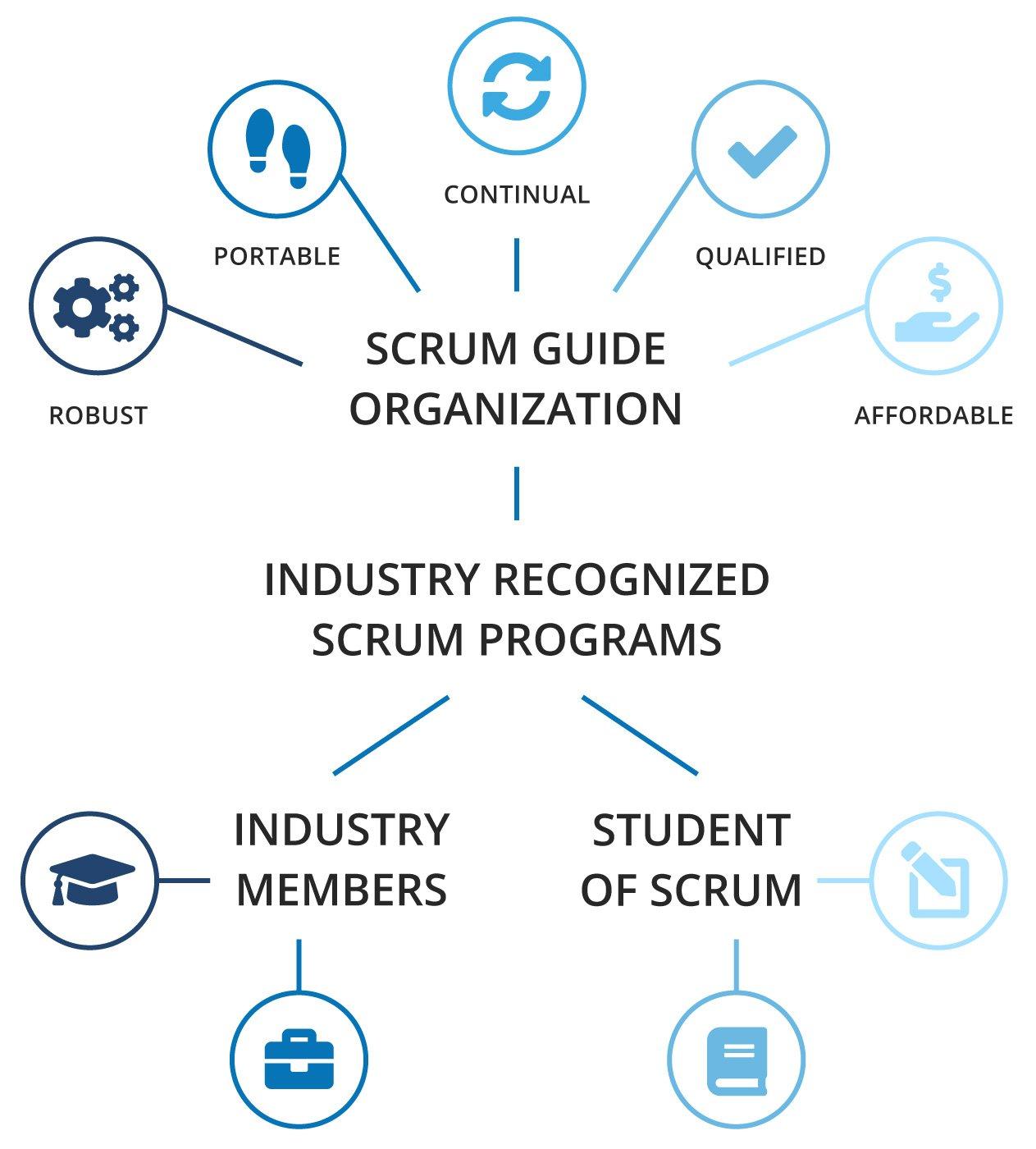 Scrum Guide Organization Credibility Standards