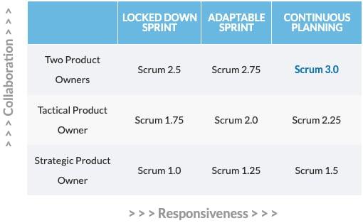Table-of-9-Zones-of-Scrum-IDEAS